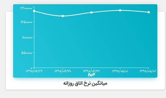 میانگین نرخ اتاق روزانه