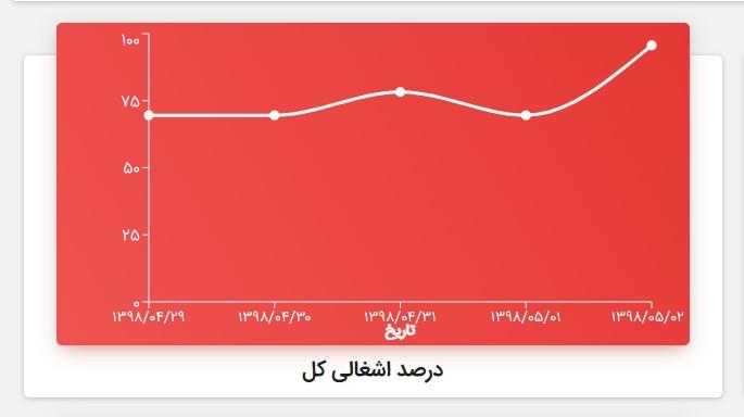 نمودار درصد اشغالی کل